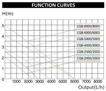 SunSun CQB-2000 SuperECO Teichpumpe mit Keramikachse 35W 2300l/h -