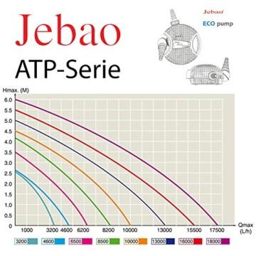Jebao Teichpumpe Eco ATP8500 max. 8500l/h, nur 95W, Pumpe, Filterpumpe, 4,2m Förderhöhe, 230V -