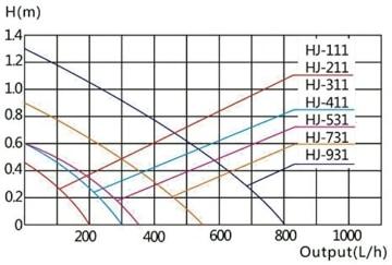 SunSun HJ-211 ECO Aquariumpumpe 200 L/h 2 W stunfenlos regelbar Pumpe Aquarium -