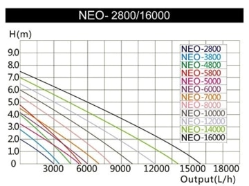 SunSun NEO-2800 SuperECO Teichpumpe Filterpumpe 3000l/h 10W -