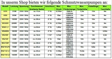 Profi Fäkalienpumpe mit Schneidmesser 12 m³/h Leistung 550 Watt Spannung: 230V / 50Hz Fördermenge: 12000l/h=200 l/min. + 20m 2