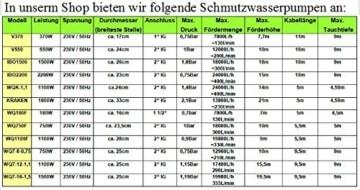 Profi Fäkalienpumpe mit Schneidmesser Leistung 1500Watt Fördermenge: 18000l/h=300 l/min Spannung: 230V/50Hz + Schutzschalter der die Pumpe vor Schäden schützt. - 4