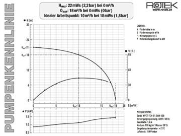 Rotek 1,5kW / 400V elektrische Schmutzwasser Tauchpumpe mit Schneidwerk und Stahlgehäuse - 2