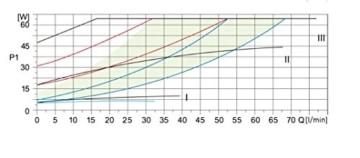 PUMPE Hocheffizienzpumpe BET 25-80 180 Klasse A Umwälzpumpe Heizungspumpe - 3