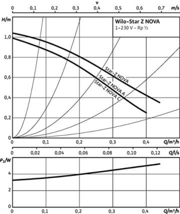 Wilo Pumpe Star-Z Nova C 230V Zirkulationspumpe für Trinkwasser mit Steckerzeitschaltuhr 4132762 - 3